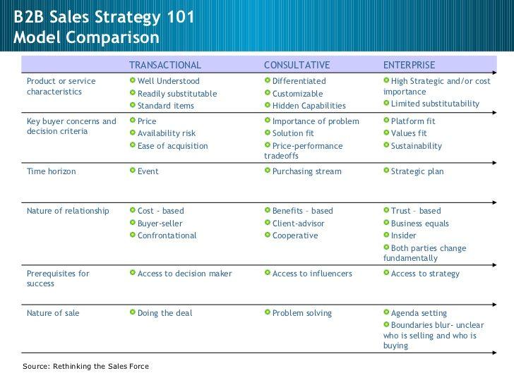 Daftar Menu Catering Karyawan untuk bulan September 2014 Menu - sales plan example