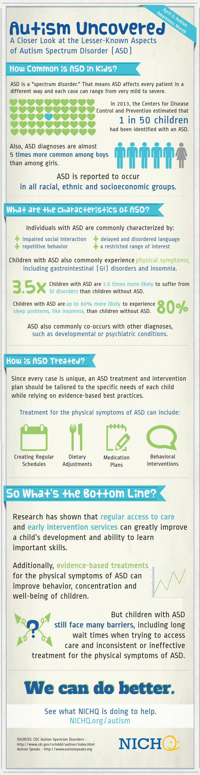 NEW INFOGRAPHIC from NICHQ Autism Uncovered A Closer look at
