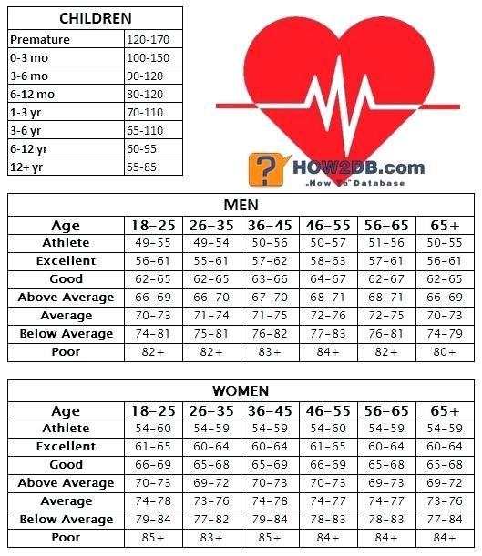 Image result for resting heart rate chart | Rx Medical ...