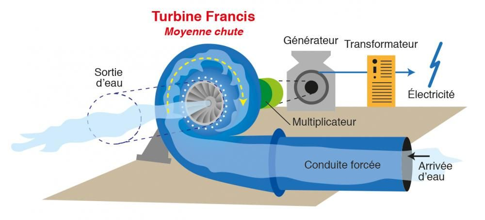 Souvent Turbine Francis | Butterfly valve with hydraulic control for hydro  NQ14