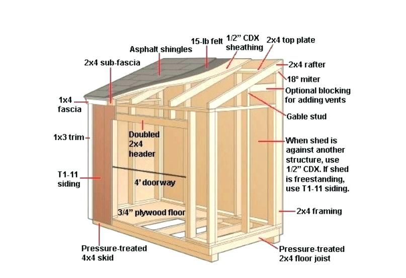 Plans Garden Sheds Small Garden Shed Designs Over Shed Plans Woodworking Projects Small Backyard Shed Ideas Plans For Buildi Storage Shed Plans Shed Plans Shed