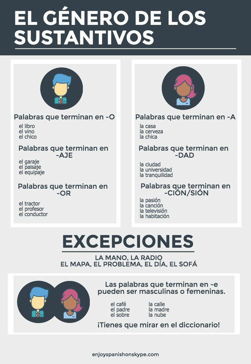 Enjoy Spanish Enjoyspanish1 Twitter Teaching Spanish Learning Spanish Spanish Classroom