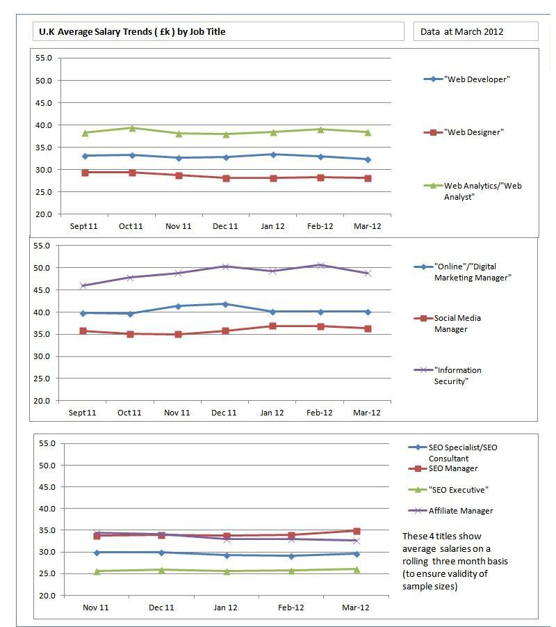 Marketing Jobs UK Graph Marketing jobs, Digital