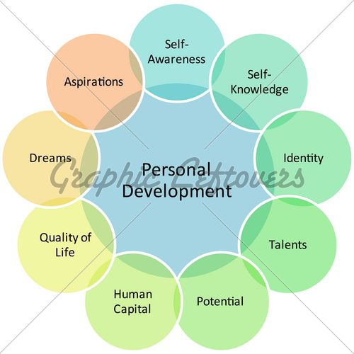personal development Great graphic on all the factors important in - stress management chart