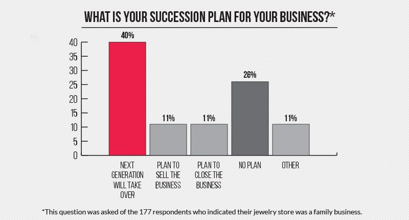 Pulse On Succession Planning Bridal business, How to
