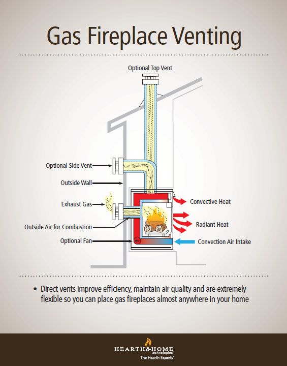 Direct Vent Gas Fireplace Venting Explained | Direct vent gas ...