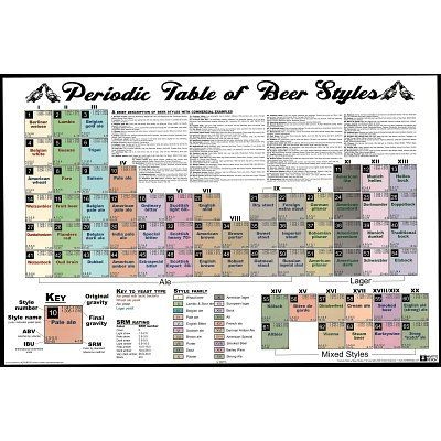 Amazon periodic table of beer styles chart poster print 24x36 amazon periodic table of beer styles chart poster print 24x36 poster print urtaz Image collections