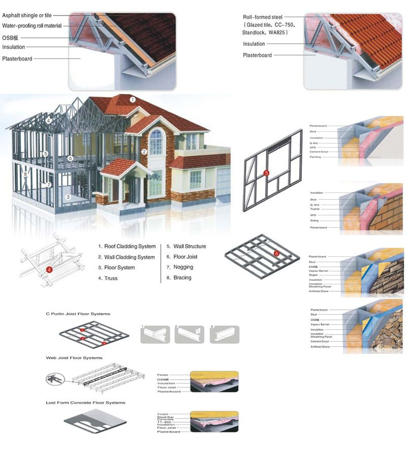 Sensational Luxurious Prefabricated Steel House Light Steel Frame Download Free Architecture Designs Scobabritishbridgeorg