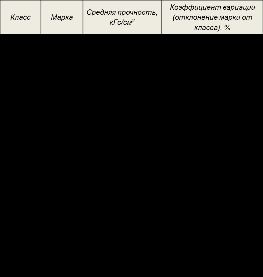 Таблица марка бетона купить алмазную коронку по бетону 120 мм