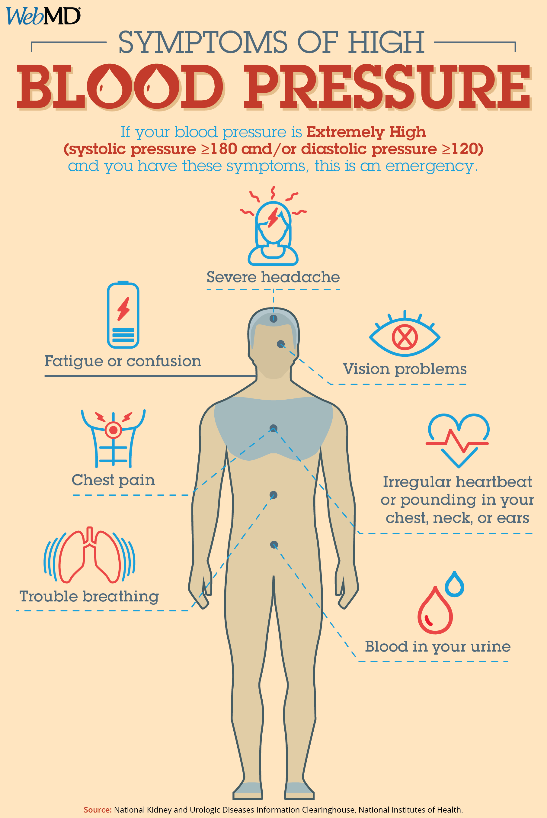 about blood pressure symptoms