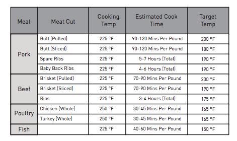 smoking meat temp chart