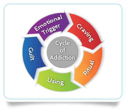 Breaking The Cycle Of Addiction Thread Drug Addiction Long And