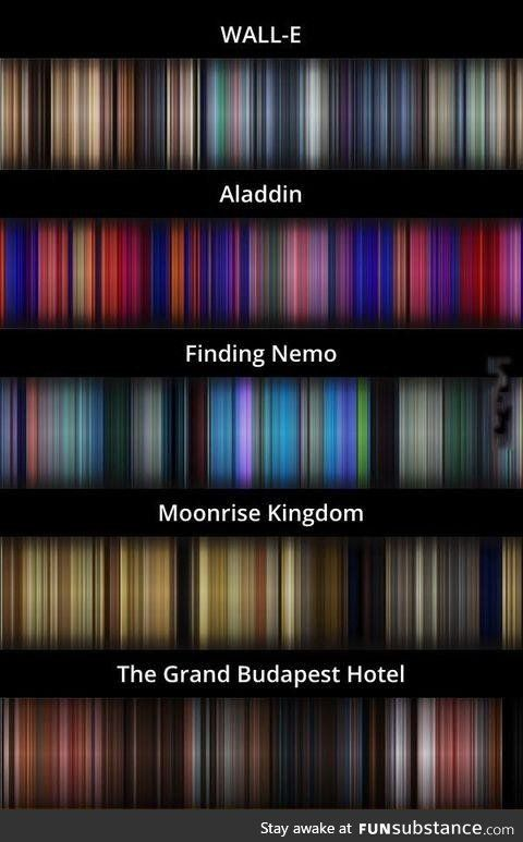 The average color of every frame of a given movie, compressed into a single picture