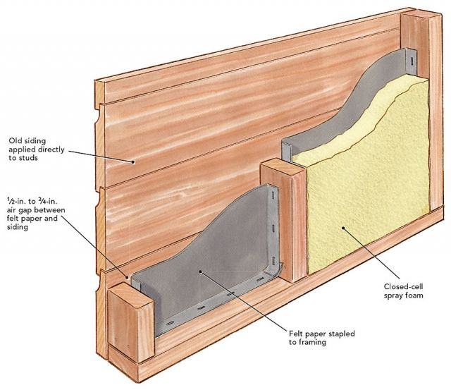 Insulating Walls In An Old House With No Sheathing Wall Insulation Sheathing Old House