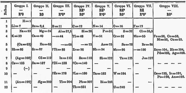 Mendeleevs 1871 periodic table stem physical science alternative periodic tables wikipedia the free encyclopedia urtaz Images
