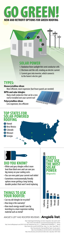 Solar Power Infographic By Kris Davidson Solar Energy Savings Solar Solar Power