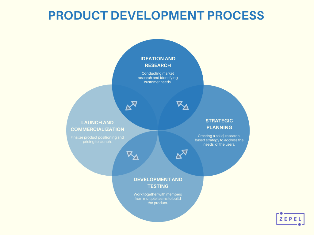The Product Development Process To Go From Idea To Happy Users
