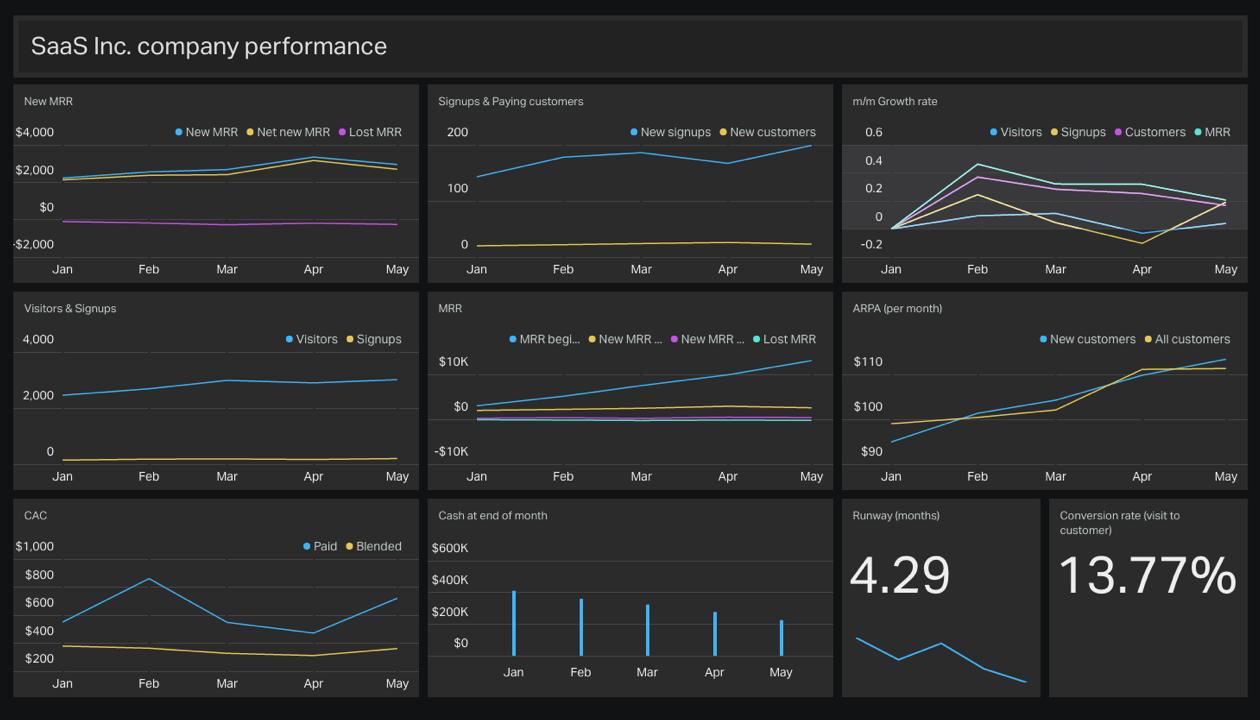 SaaS dashboard example thumbnail | Dashboards / Graphs / Etc ...