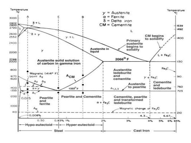Related image metallurgy welding engineer pinterest chemistry iron carbon phase diagram basic definations 28 images iron carbon phase diagram basic definations low carbon steel phase diagram low get free image ccuart Image collections