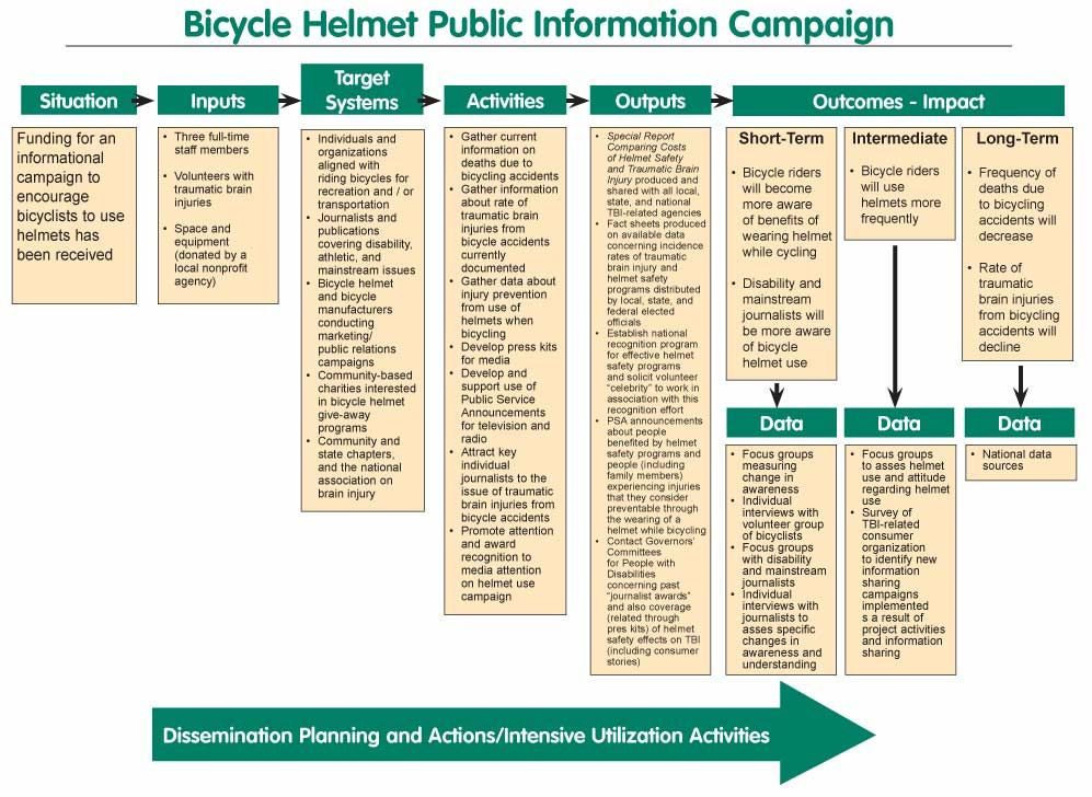 Logic Model Example Really Good For Public Health  Bicycle
