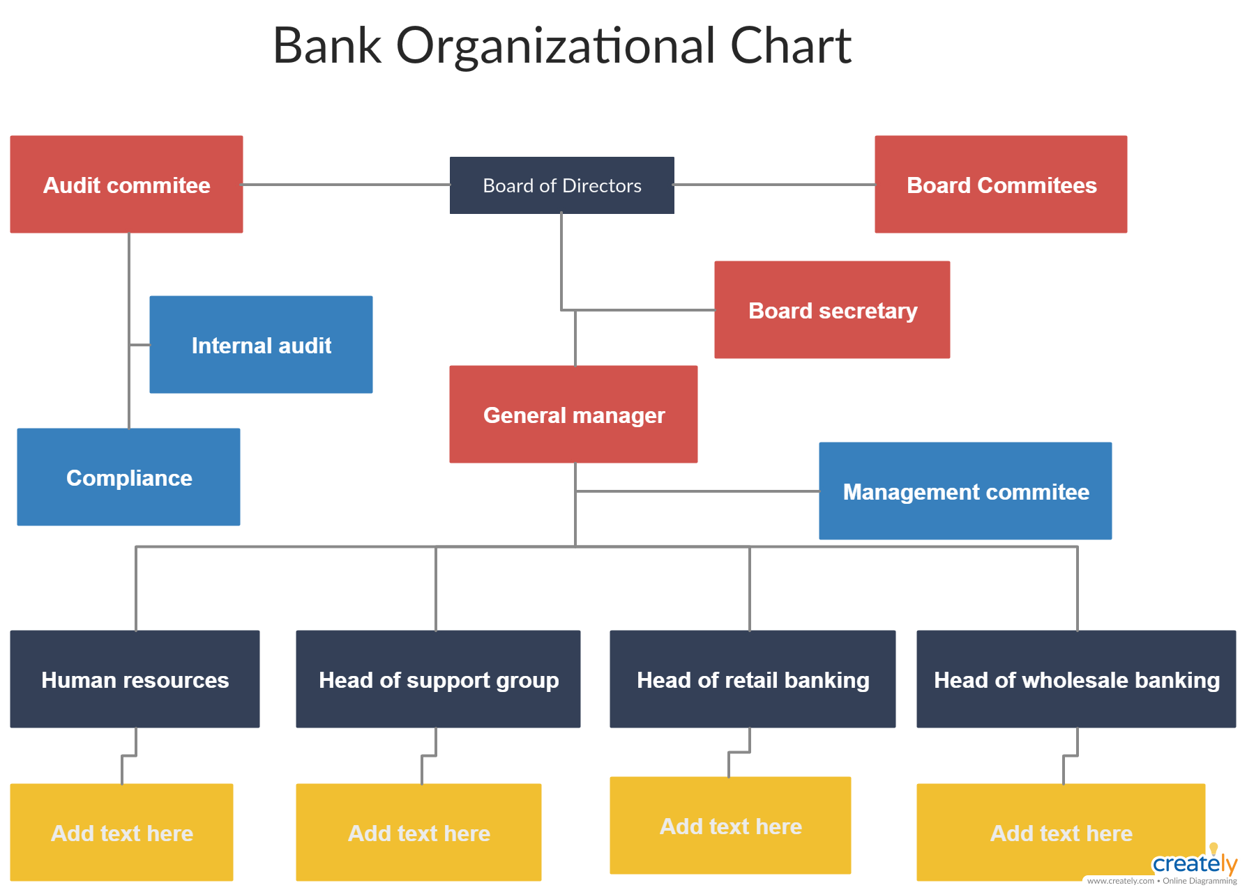 Bank Organizational Chart  You can edit this template and