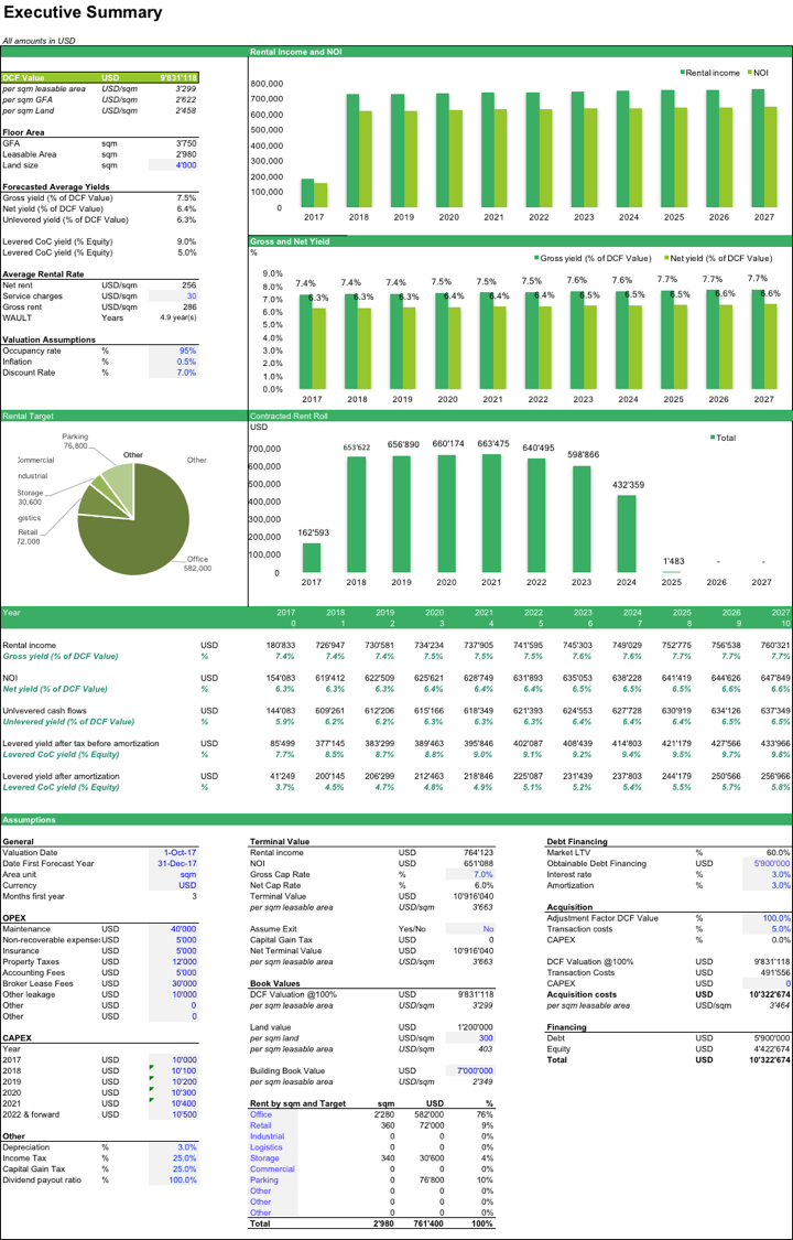 Commercial Real Estate Valuation Model | Real Estate