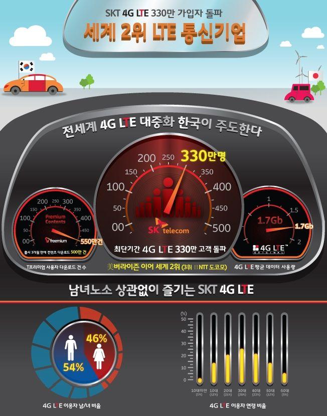 SK텔레콤 4G LTE 330만 가입자 돌파! 세계 2위 LTE 통신기업으로 우뚝!