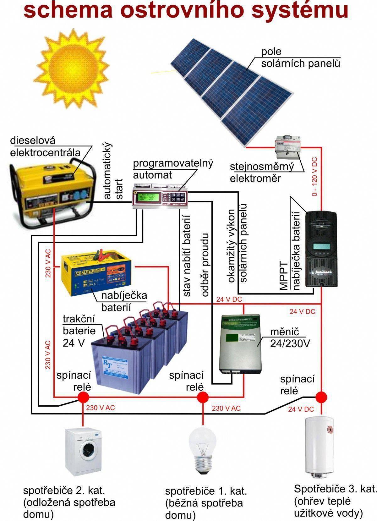 Fve Ostrovni System Ostrovnidum Cz Solarenergy Solarpanels Solarpower Solarpanelsforhome Solarpanelkits Solarpower Solar Projects Solar Panels Solar Heating