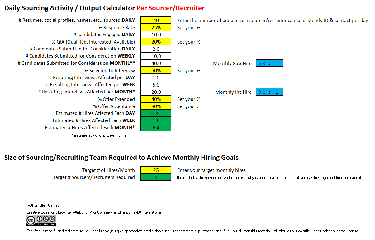 Daily Sourcing Recruiting Activity Output Calculator Per