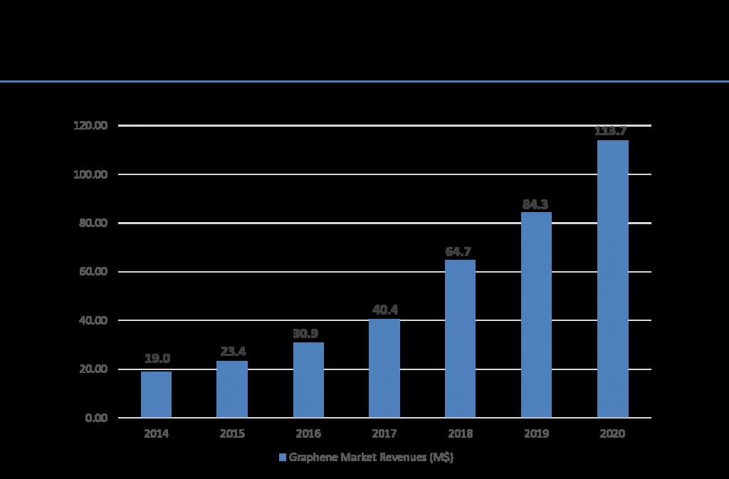 Graphene market revenues Marketing, Revenue, Industrial