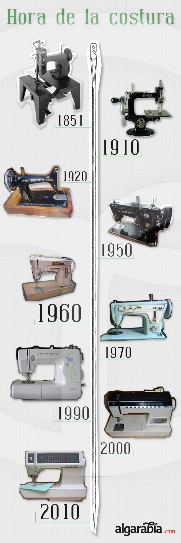 Resultado de imagen para evolucion de las maquinas de