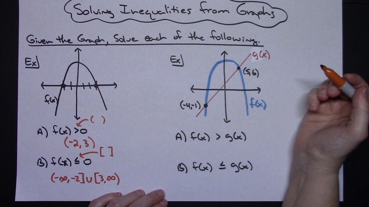 Solving Inequalities From Graphs Algebra 2 Precalculus Solving Inequalities Precalculus Algebra