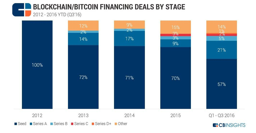 The top 5 largest rounds took 62% of all funding to blockchain and bitcoin startups in 2016 YTD.