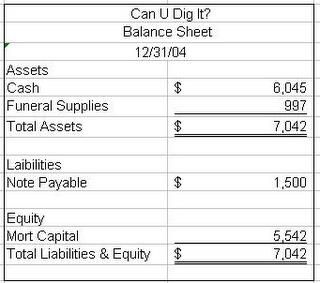 Simple Balance Sheet And Income Statement Example Income