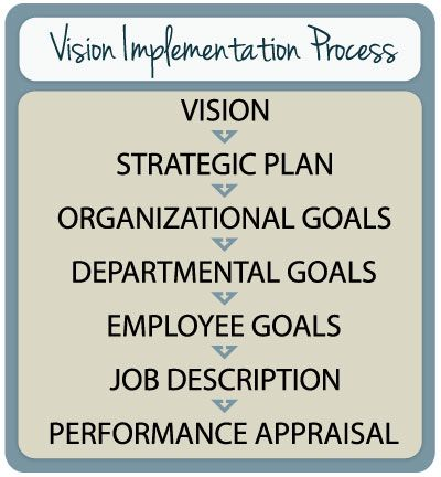 Goals Employee Performance Evaluation Employee Performance Review
