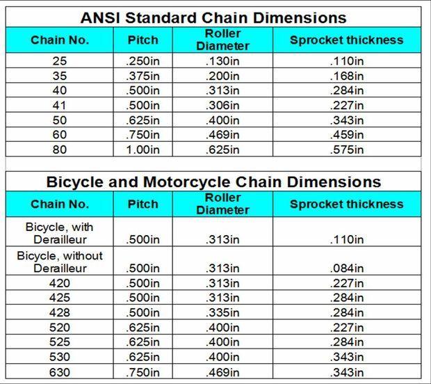 How To Draw A Sprocket Gear Bike Chain Bmx Bikes Roller Chain