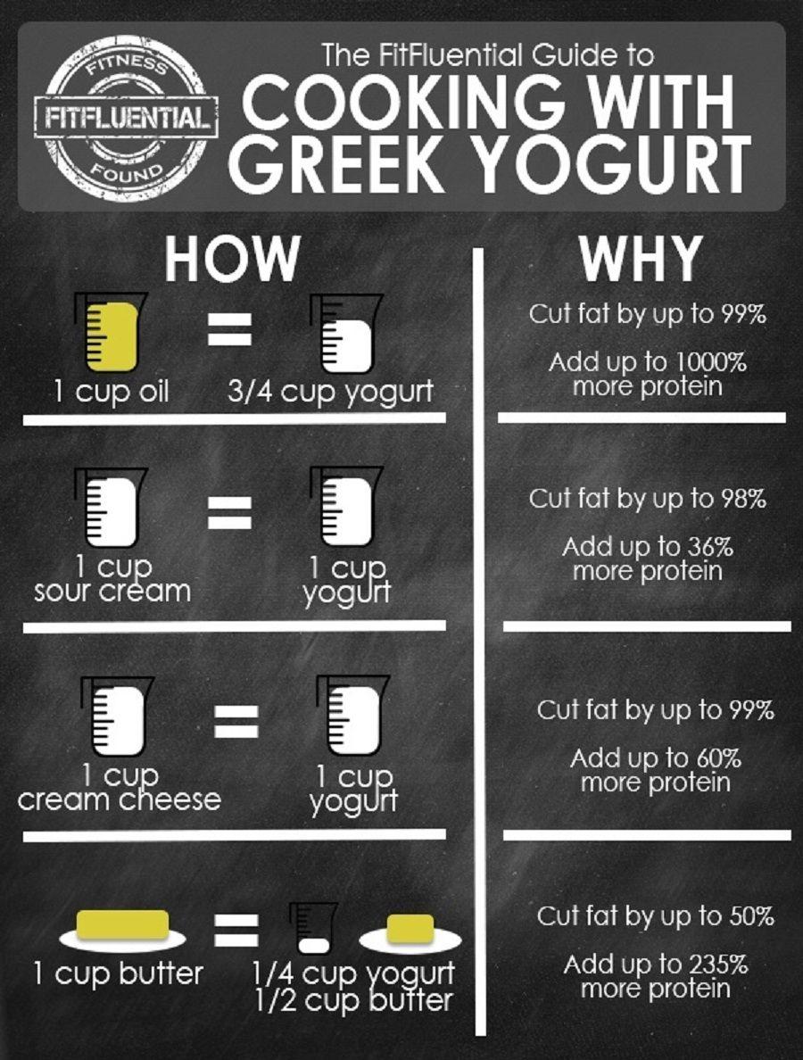 60 Cooking Diagrams That Ll Make You An Expert Chef Greek Yogurt Recipes Greek Yogurt Substitutions Yogurt Recipes
