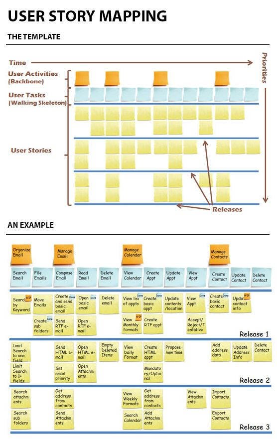 User Story Mapping gives you the big picture. A tool to combine UX on
