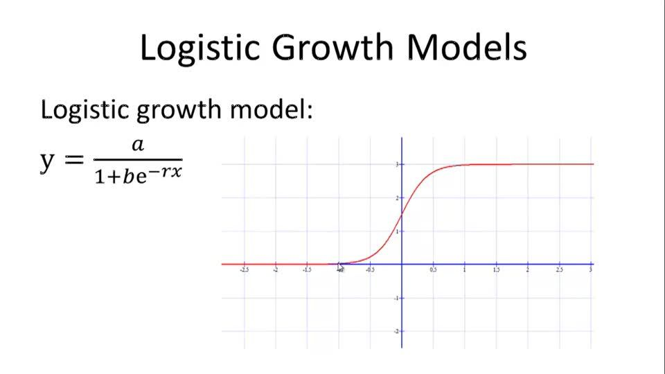 Logistic Growth Models - Overview