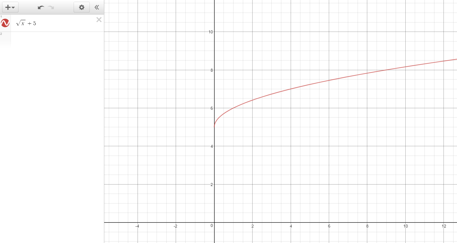 How Do You Graph Y Sqrt X 5