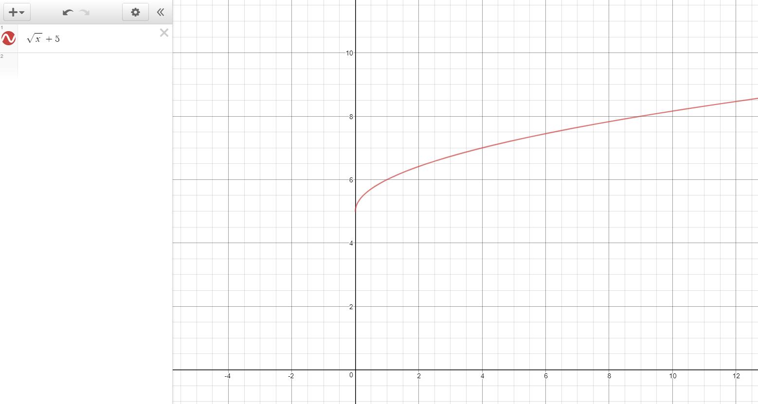 How Do You Graph Y Sqrt X 5