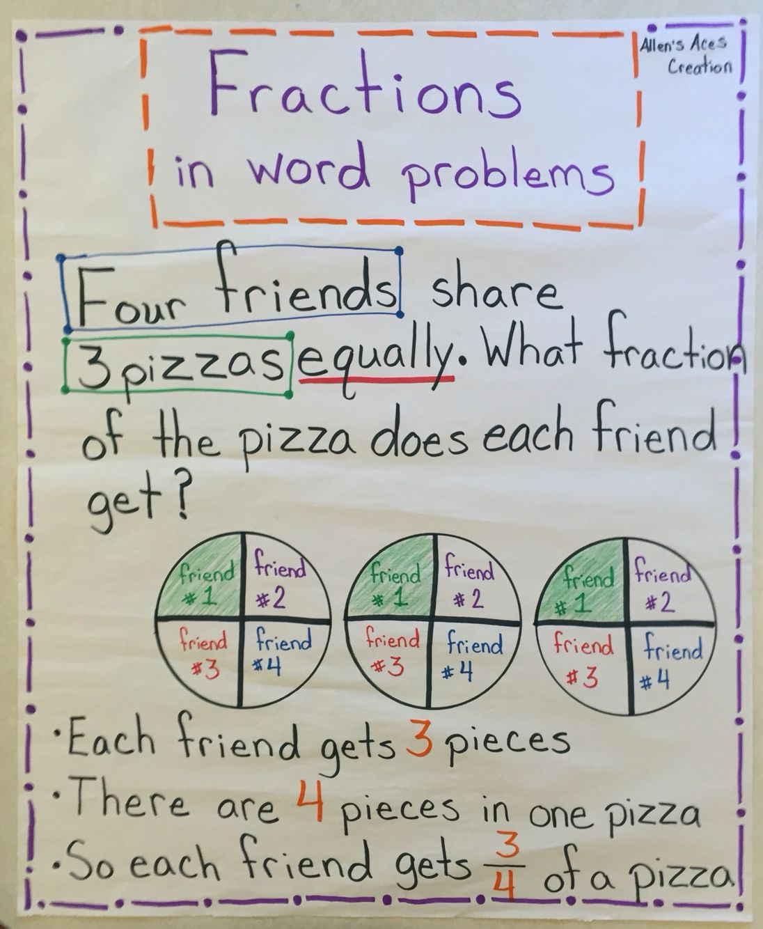Fractions Poster Demonstrating Word Problem Skills