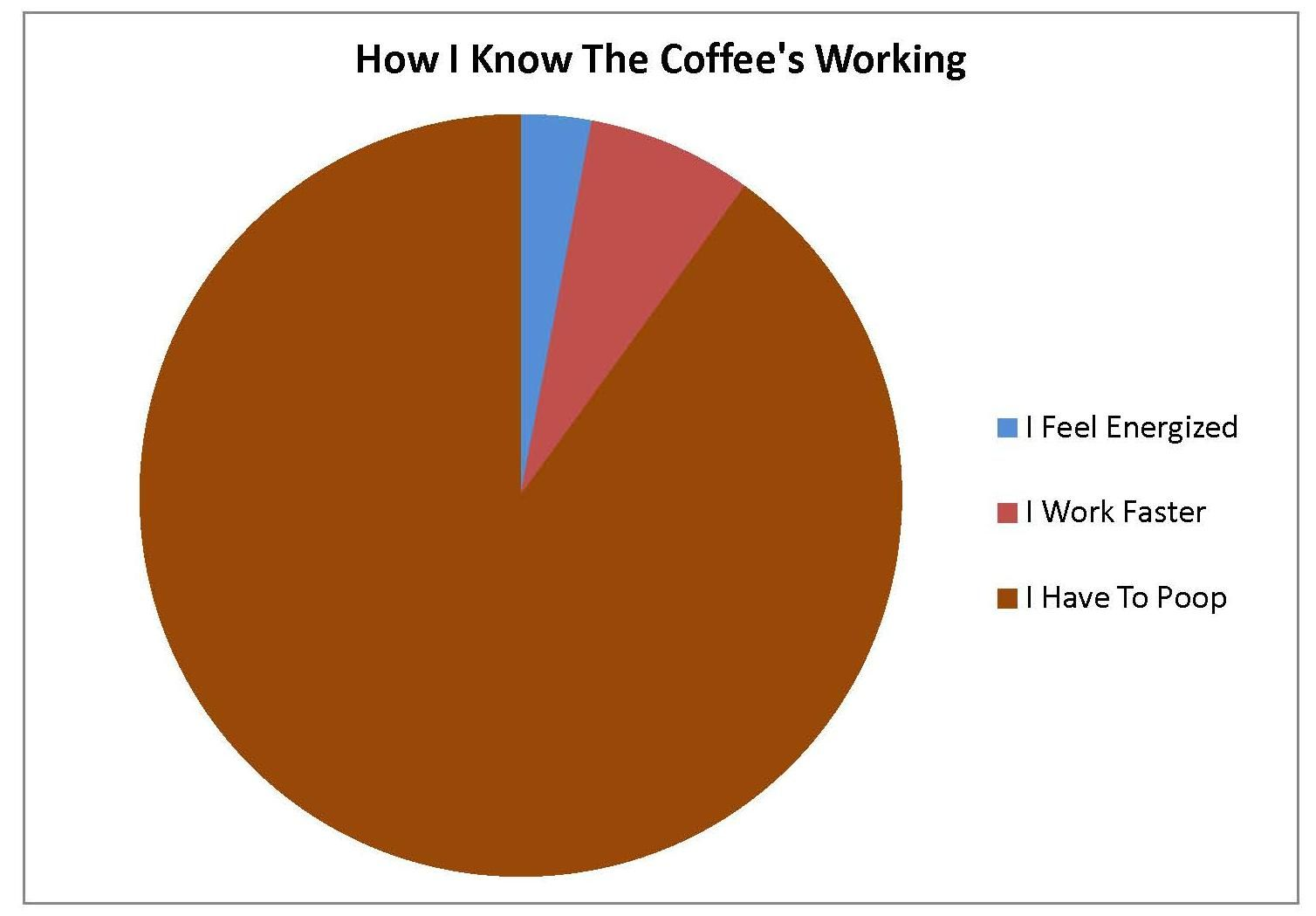 How i know the coffees working pie charts hilarious and funny farm pie charts are rarely used in the scientific community and the less effective than linebar charts smaller fractions in the pie chart may be difficult to geenschuldenfo Gallery