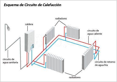 Calefaccion Hidronica Por Medio De Radiadores De Aluminio Calefaccion Radiadores Radiadores Instalacion
