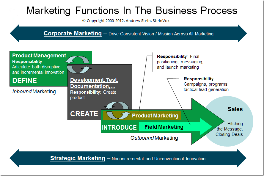 Five Core Marketing Functions A Business Organization Blueprint Business Organization Marketing Business Process