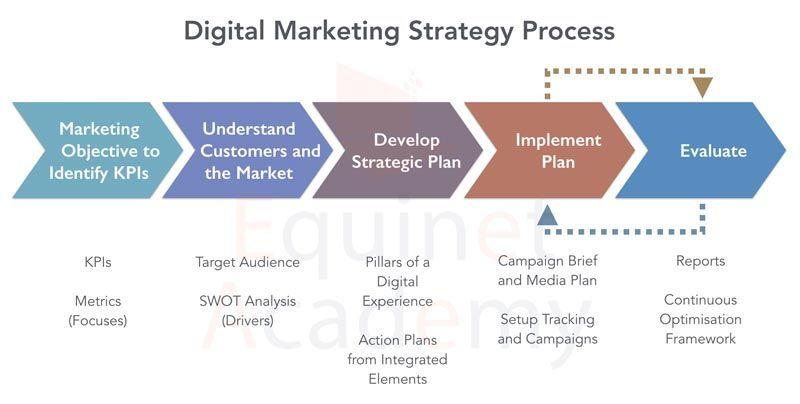 Websiterankings Onpageotimization Contentwriting Digitalmarketin Marketing Strategy Template Digital Marketing Strategy Digital Marketing Strategy Template