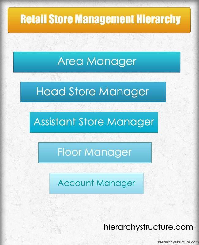 Retail Store Management Hierarchy Management Retail Store Leadership Management