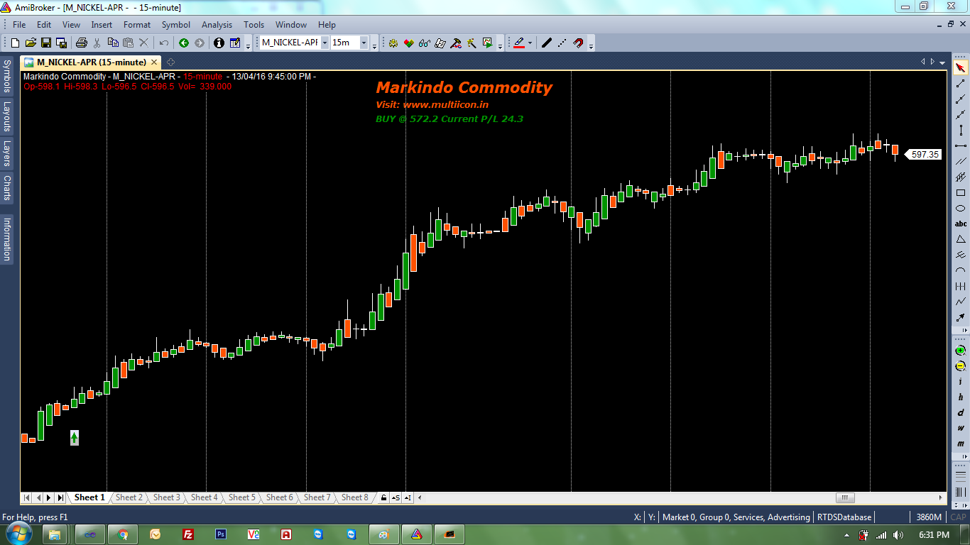 Markindo Commodity is a best indicator for amibroker which