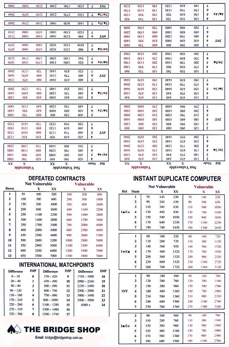 Duplicate Bridge Scoring Spreadsheet Duplicate Bridge Card Template Letter Templates Free
