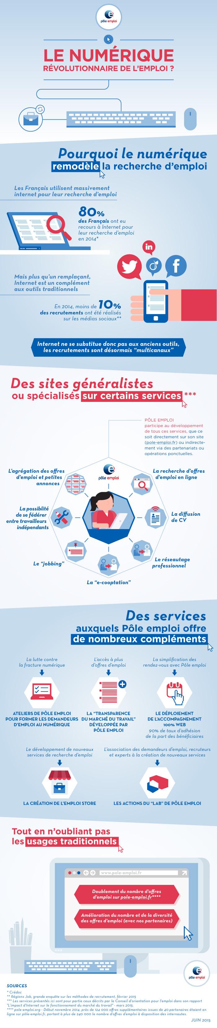 Infographie Le Numerique Revolutionnaire De L Emploi Pole Emploi Org Recherche Emploi Pole Emploi Emploi Formation